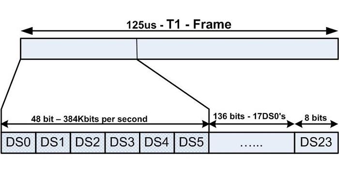 T1 Frame 384kb/s
