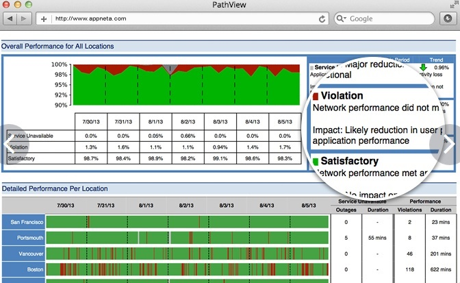 SIP Test Tools for Packet Loss, Line Quality and Load Testing