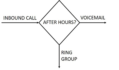 Call Flows