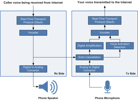 Achieving the best voip call quality in a voip network ip phone functional diagram ccuart Gallery