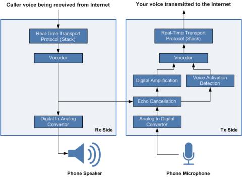 IP Phone functional diagram