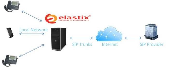 Elastix system
