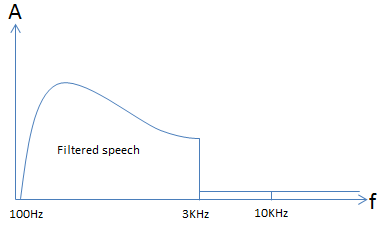 Filtered speech Response