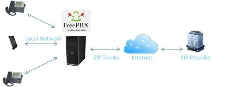 FreePBX system