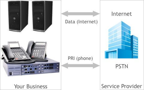 PRI Connection