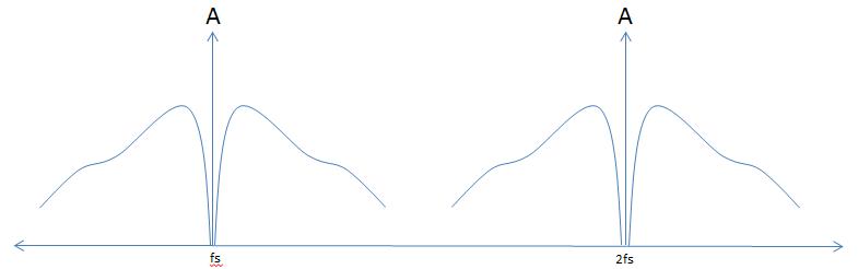 Sampled Unfiltered speech spectrum