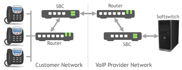SBC in a Network