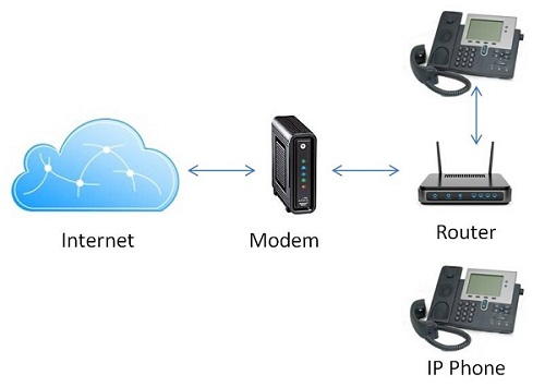 Setting up VoIP for Business