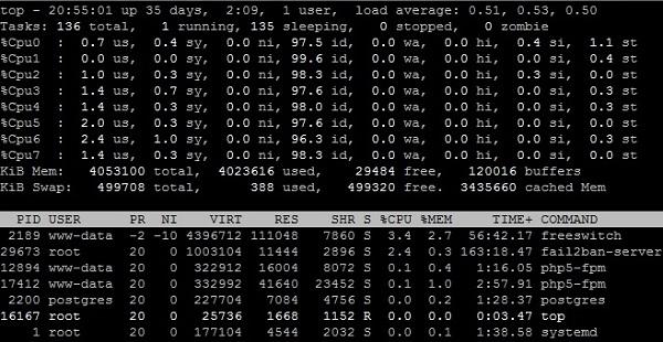 CPU and RAM Utilization