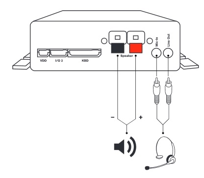Snom PA1 Back Connections