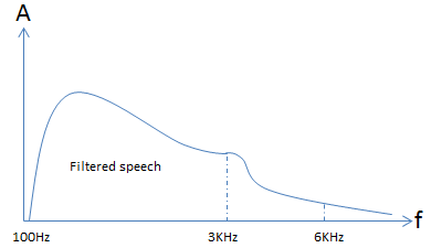 Two Pole Filter Speech Response