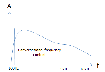 Unfiltered speech spectrum