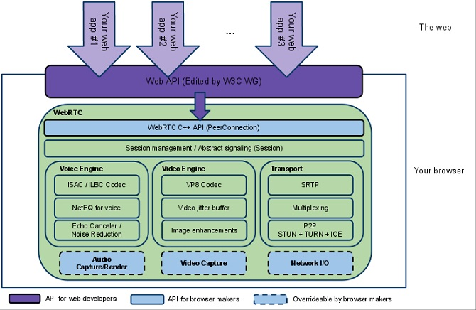Web RTC Architecture