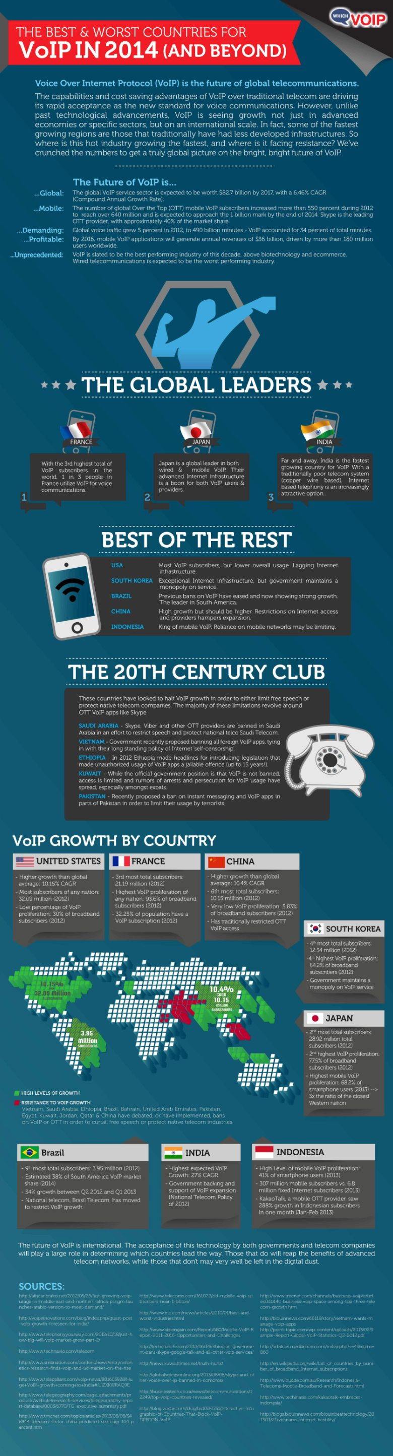 Global VoIP trends