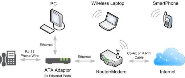 voip setup options for your home whichvoip com scenario 5 dual ethernet port ata integrated modem and router