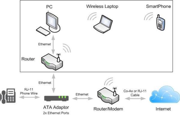 VoIP Setup