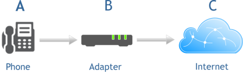 Typical VoIP phone service set-up in the home